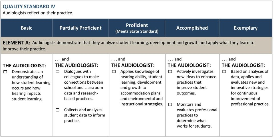 Demonstrates an understanding of how student learning occurs and how hearing impacts student learning.