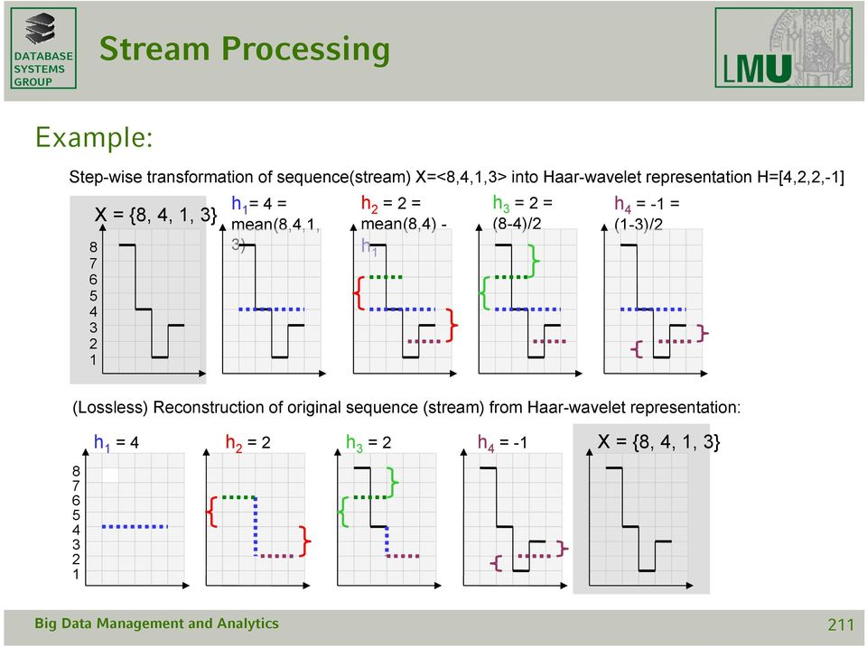 3) h 2 = 2 = mean(8,4) - h 1 (Lossless) Reconstruction of original sequence (stream) from Haar-wavelet