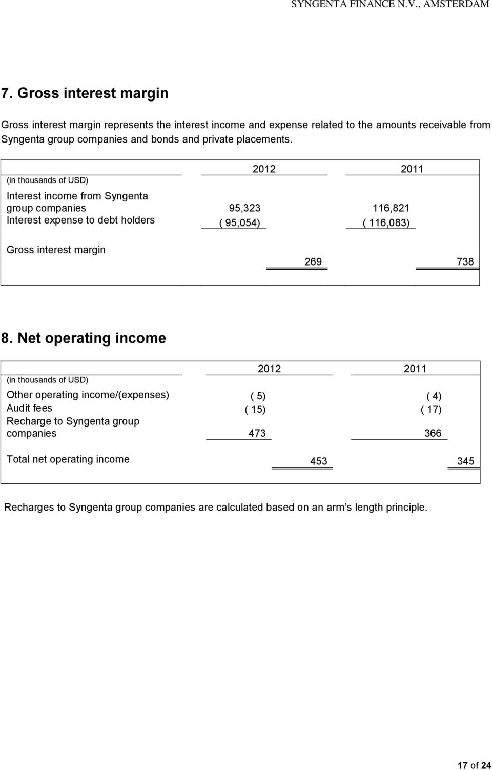 2012 2011 Interest income from Syngenta group companies 95,323 116,821 Interest expense to debt holders ( 95,054) ( 116,083) Gross interest margin 269 738