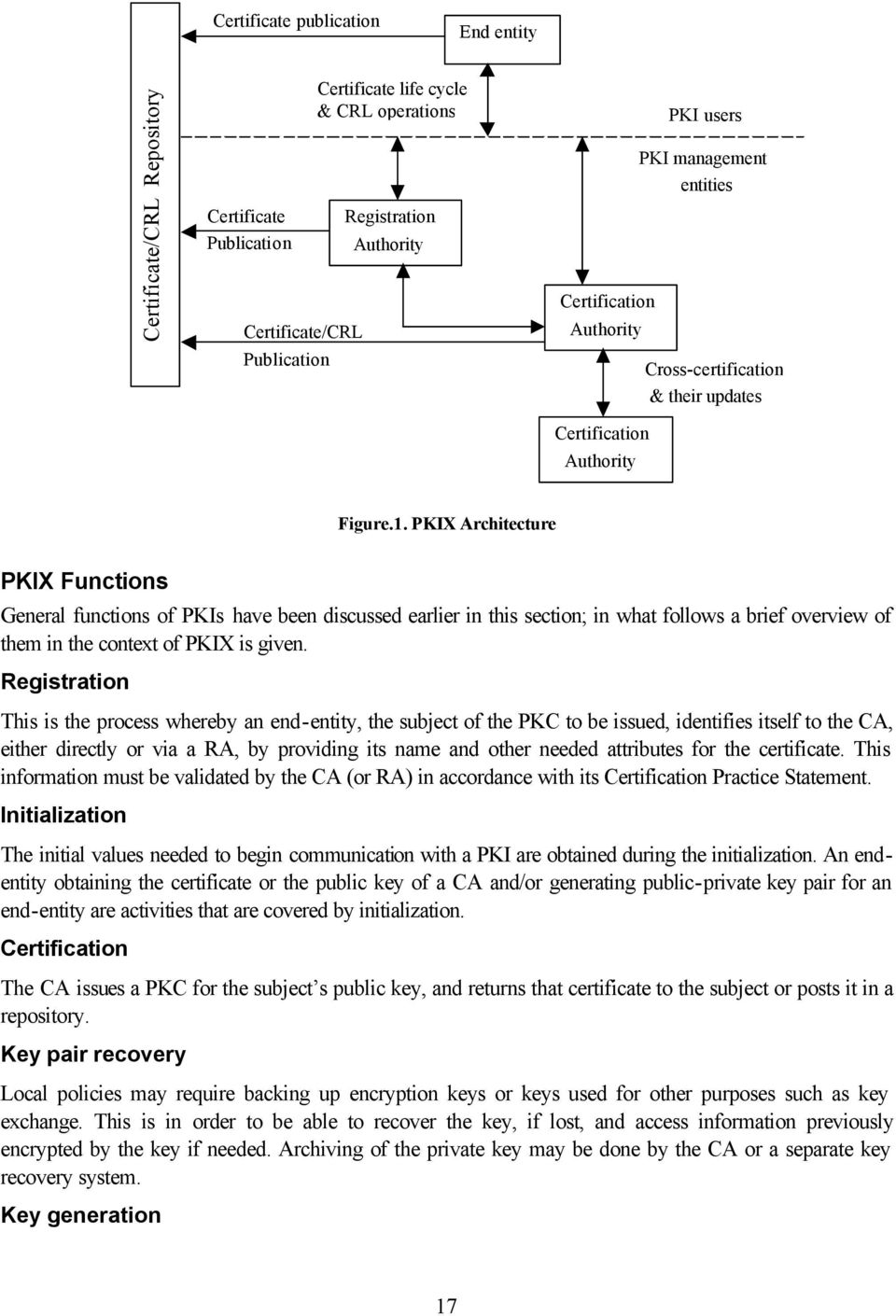 PKIX Architecture PKIX Functions General functions of PKIs have been discussed earlier in this section; in what follows a brief overview of them in the context of PKIX is given.