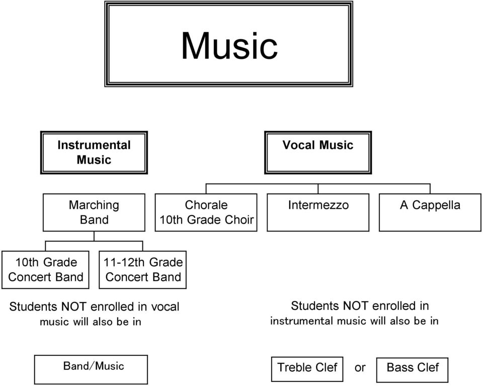 Band Students NOT enrolled in vocal music will also be in Students NOT