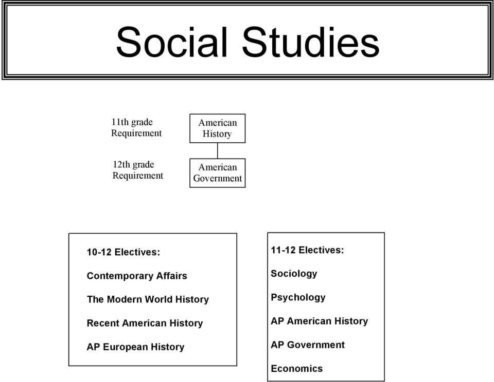 The Modern World History Recent American History AP European History