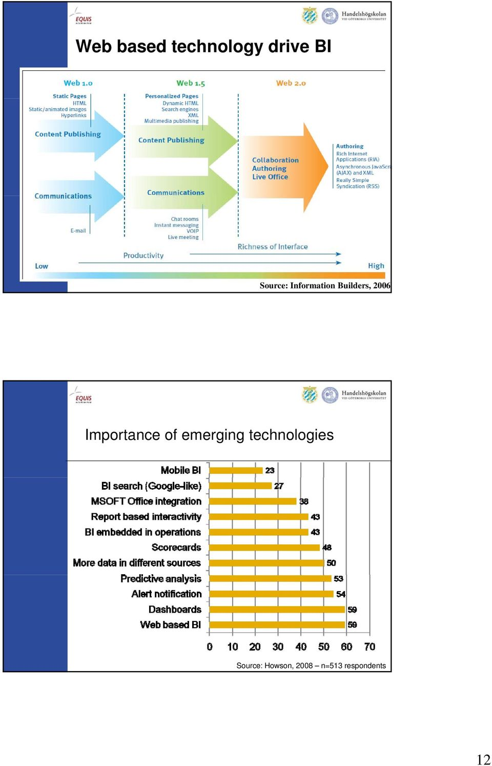 Importance of emerging technologies