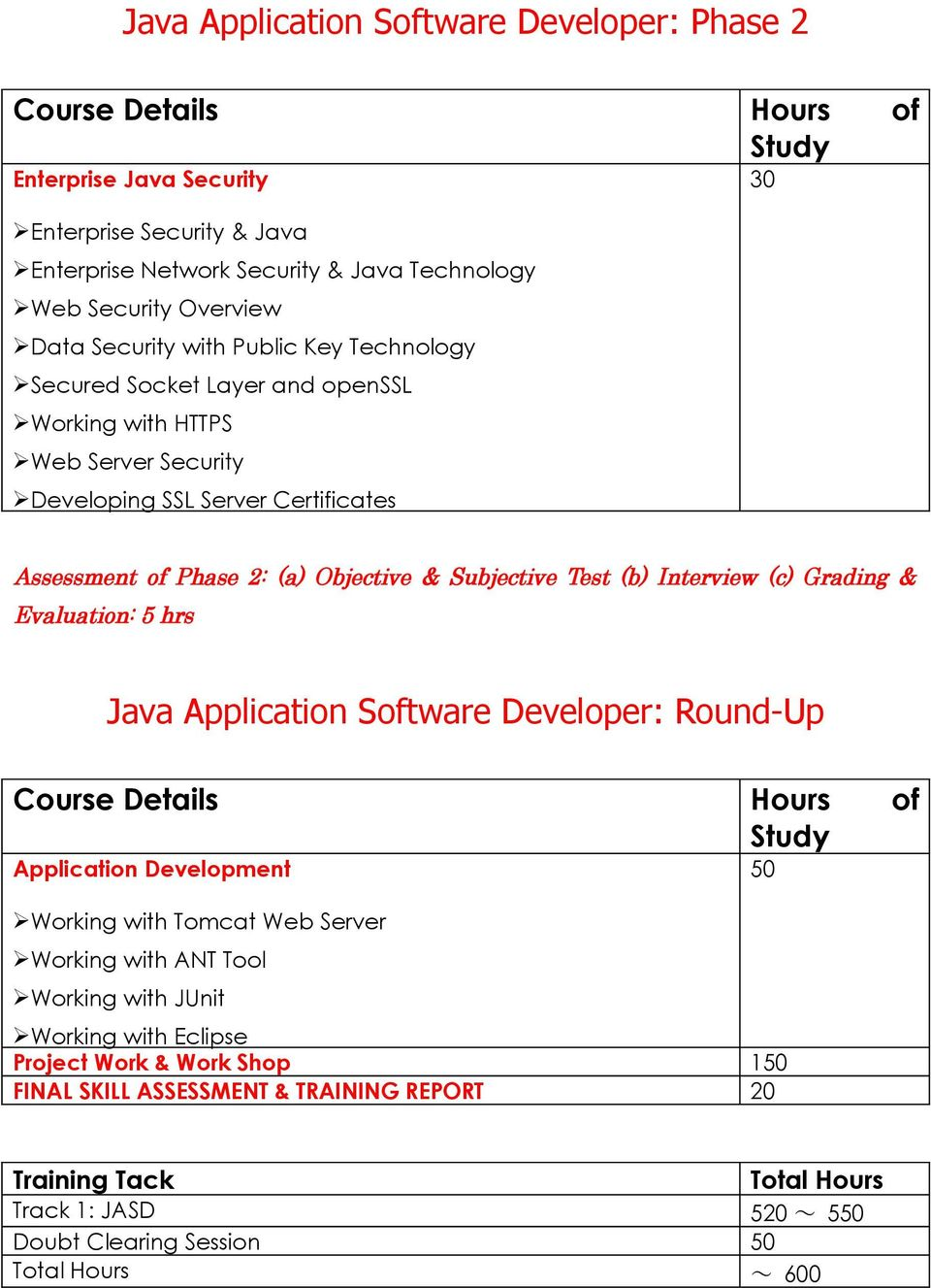 Interview (c) Grading & Evaluation: 5 hrs Java Application Software Developer: Round-Up Application Development Working with Tomcat Web Server Working with ANT Tool Working with JUnit