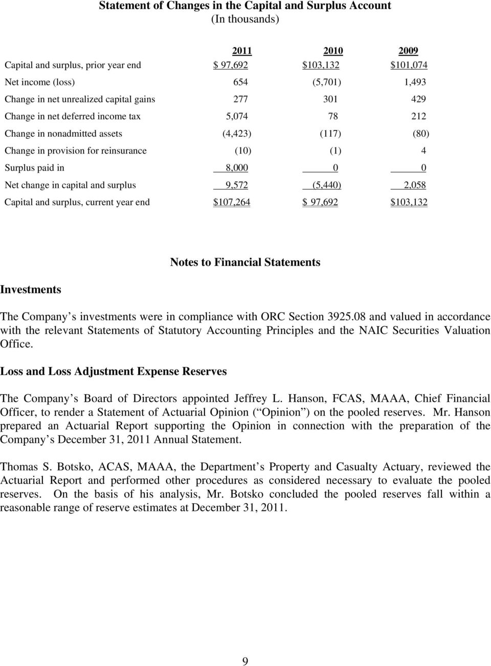8,000 0 0 Net change in capital and surplus 9,572 (5,440) 2,058 Capital and surplus, current year end $107,264 $ 97,692 $103,132 Investments Notes to Financial Statements The Company s investments