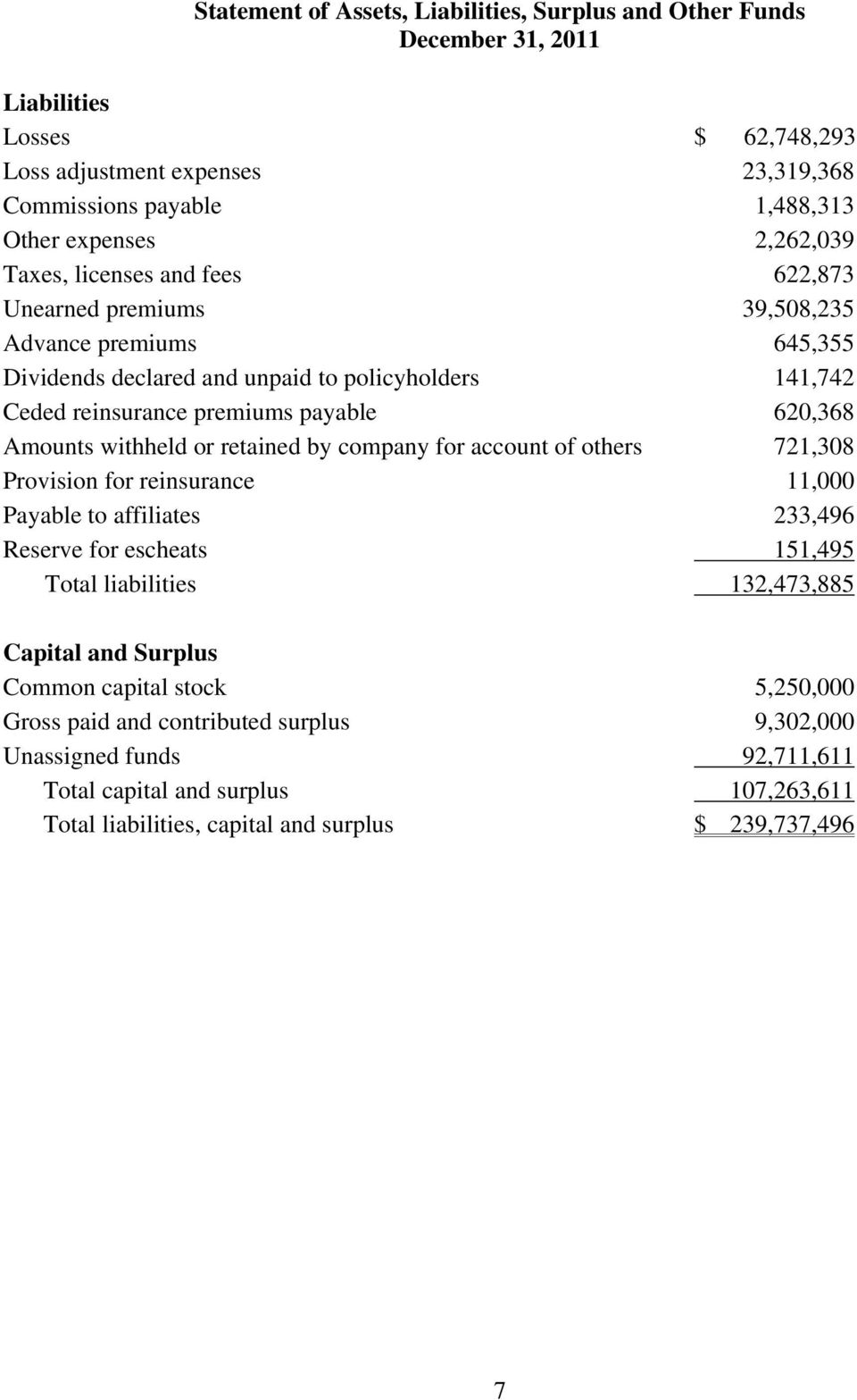 Amounts withheld or retained by company for account of others 721,308 Provision for reinsurance 11,000 Payable to affiliates 233,496 Reserve for escheats 151,495 Total liabilities 132,473,885