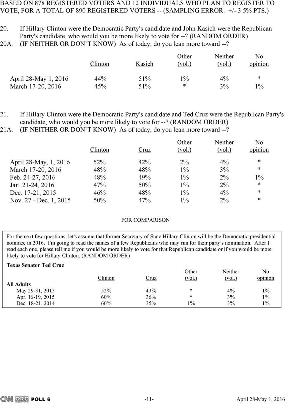 (IF NEITHER OR DON T KNOW) As of today, do you lean more toward --? Other Neither No Clinton Kasich (vol.) (vol.) opinion April 28-May 1, 2016 44% 51% 1% 4% * March 17-20, 2016 45% 51% * 3% 1% 21.
