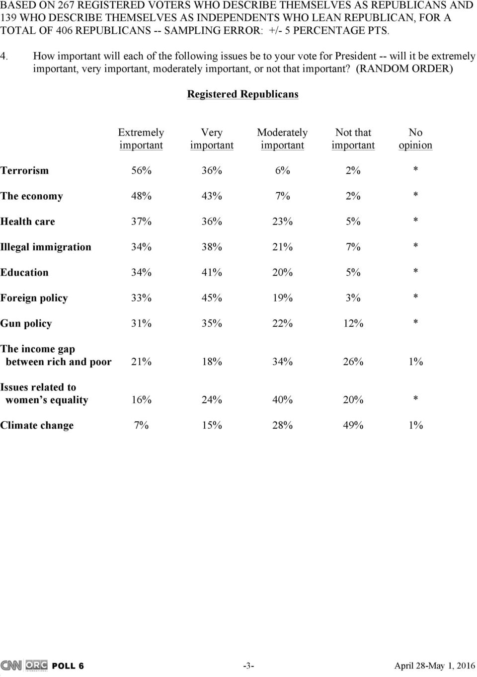 (RANDOM ORDER) Registered Republicans Extremely Very Moderately Not that No important important important important opinion Terrorism 56% 36% 6% 2% * The economy 48% 43% 7% 2% * Health care 37% 36%