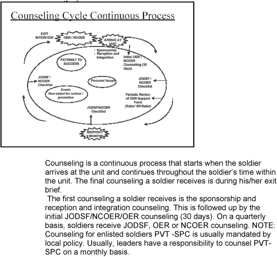 The first counseling a soldier receives is the sponsorship and reception and integration counseling.