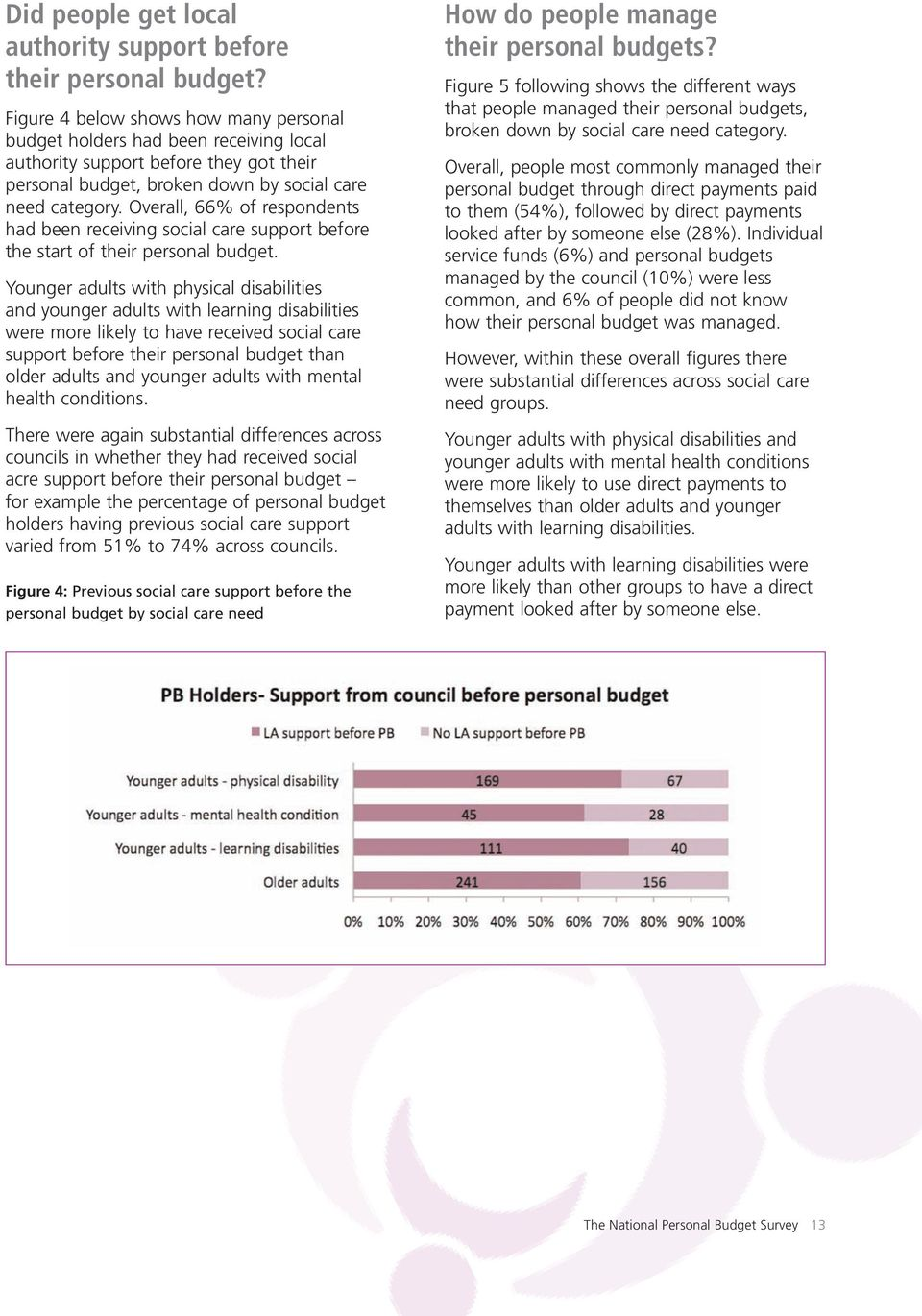 Overall, 66% of respondents had been receiving social care support before the start of their personal budget.