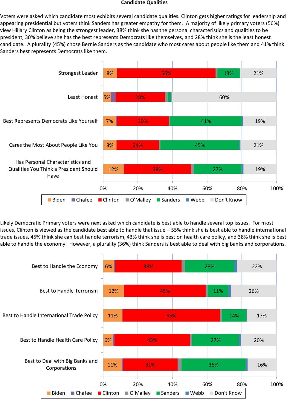 A majority of likely primary voters (56%) view Hillary Clinton as being the strongest leader, 38% think she has the personal characteristics and qualities to be president, 30% believe she has the