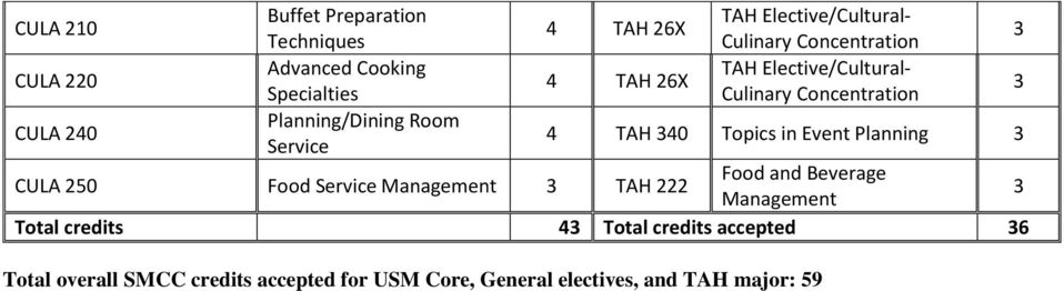 250 Food Service Management TAH 222 Food and Beverage Management Total credits 4 Total