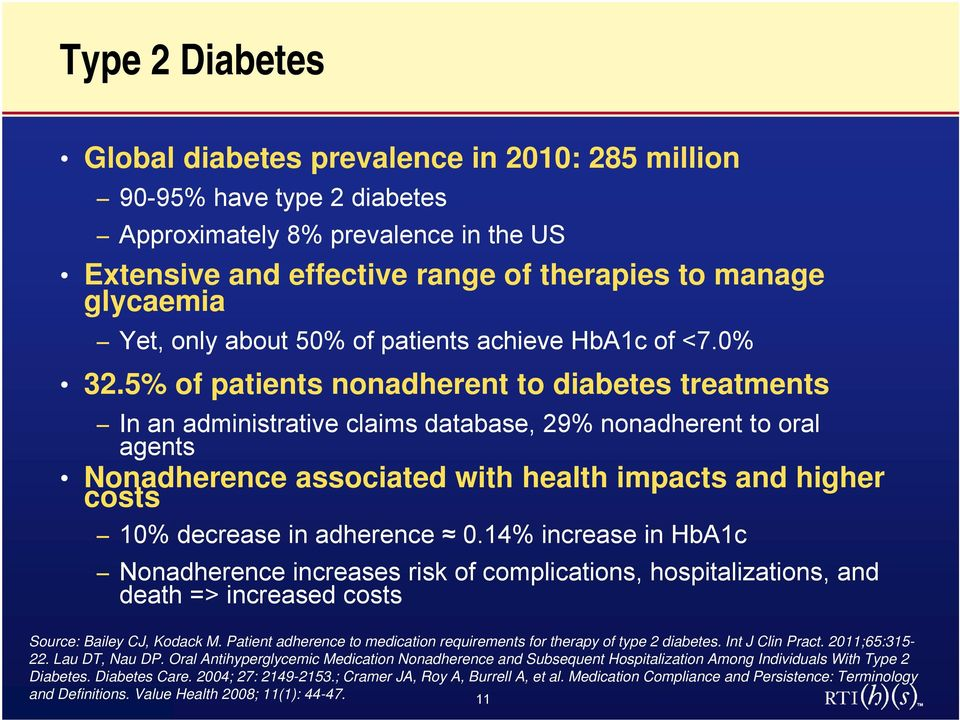 5% of patients nonadherent to diabetes treatments In an administrative claims database, 29% nonadherent to oral agents Nonadherence associated with health impacts and higher costs 10% decrease in