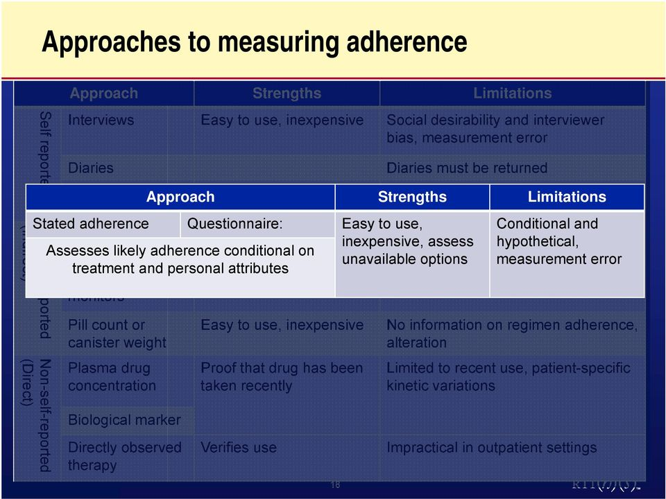 Stated adherence Questionnaire: Easy to use, Conditional and Administrative Noninvasive, long-term inexpensive, Validity assess of measures hypothetical, Assesses claims likely adherence data,