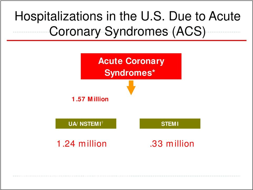 57 Million Hospital Admissions - ACS UA/NSTEMI 1.24 million Admissions per year STEMI.