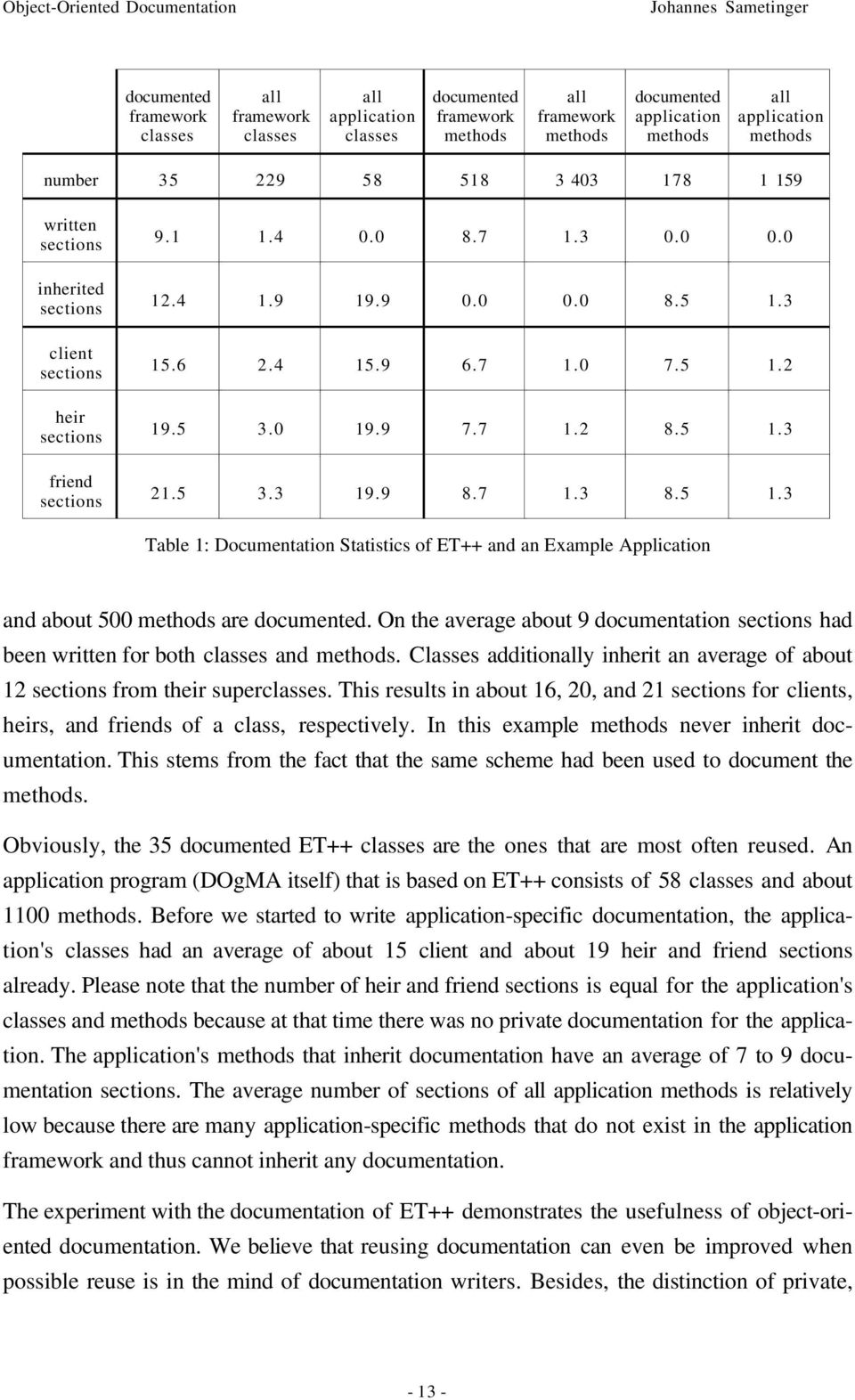 0 19.9 7.7 1.2 8.5 1.3 21.5 3.3 19.9 8.7 1.3 8.5 1.3 Table 1: Documentation Statistics of ET++ and an Example Application and about 500 methods are documented.