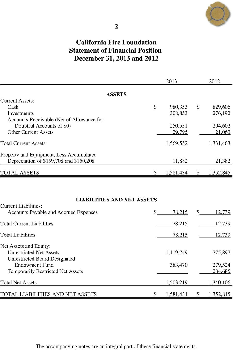 1,581,434 $ 1,352,845 LIABILITIES AND NET ASSETS Current Liabilities: Accounts Payable and Accrued Expenses $ 78,215 $ 12,739 Total Current Liabilities 78,215 12,739 Total Liabilities 78,215 12,739