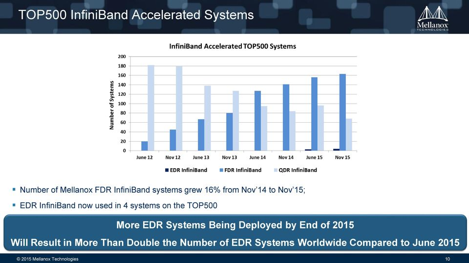 More EDR Systems Being Deployed by End of 2015 Will Result in More Than Double the