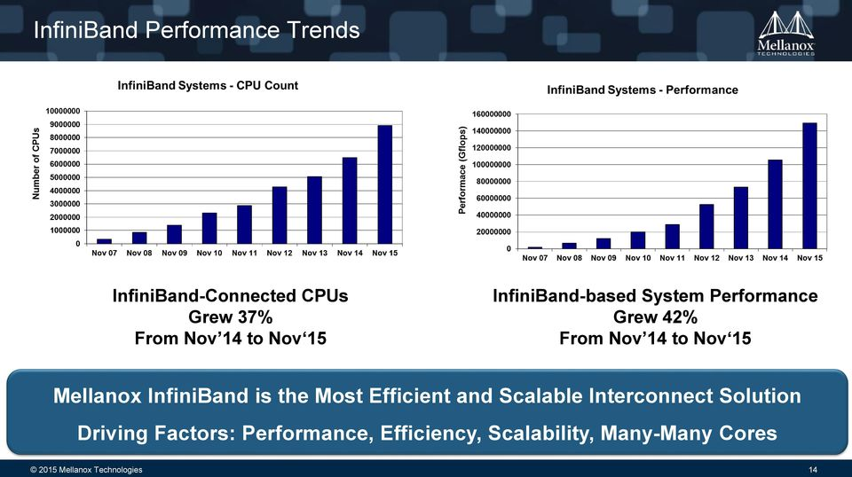 InfiniBand is the Most Efficient and Scalable Interconnect Solution Driving