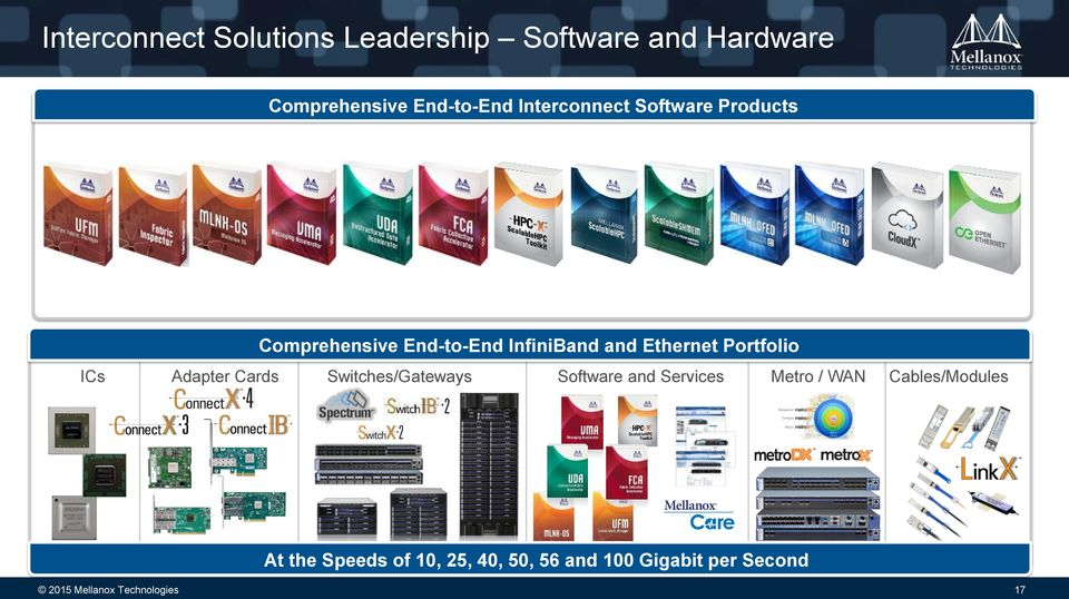 Portfolio Adapter Cards Switches/Gateways Software and Services Metro / WAN