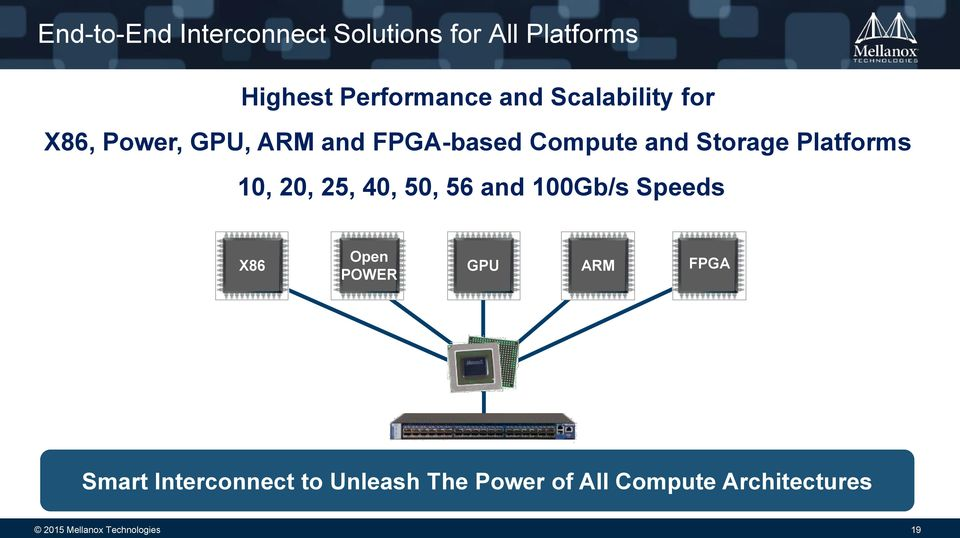 10, 20, 25, 40, 50, 56 and 100Gb/s Speeds X86 Open POWER GPU ARM FPGA Smart