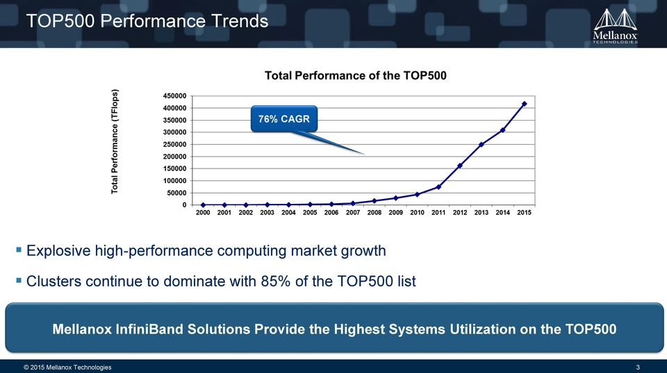 of the TOP500 list Mellanox InfiniBand Solutions Provide the