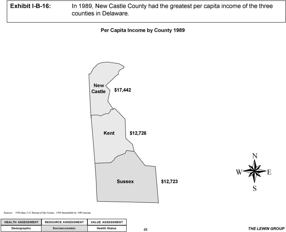 Per Capita Income by County 1989 New Castle $17,442 Kent $12,726 N