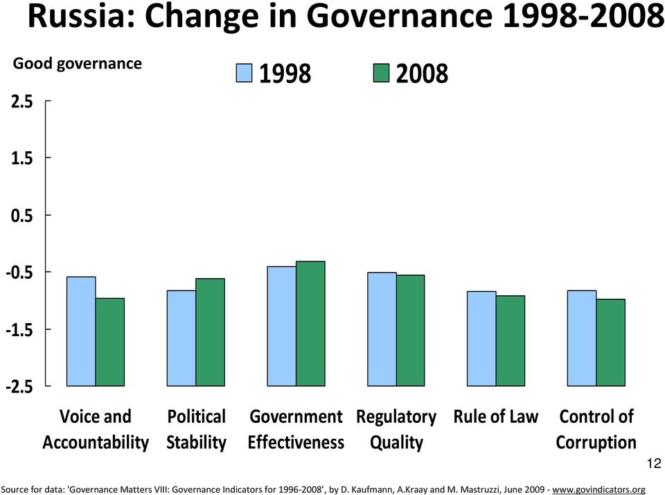 Rule of Law Control of Corruption 12 Source for data: 'Governance Matters VIII: Governance