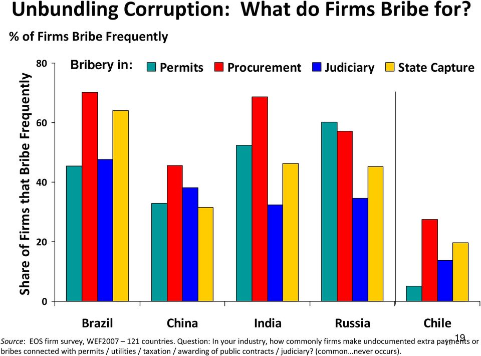 Judiciary State Capture Brazil China India Russia Chile Source: EOS firm survey, WEF2007 121 countries.