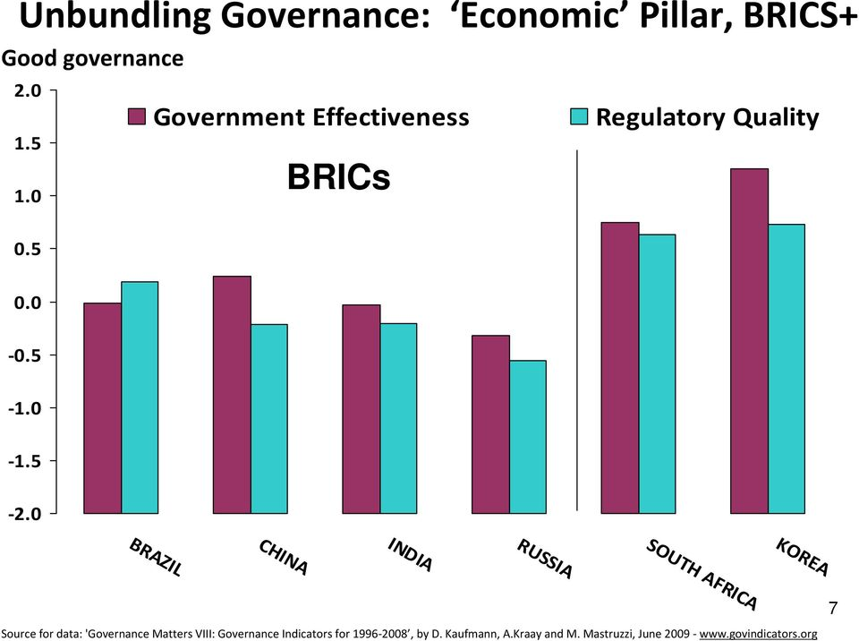 0 BRAZIL CHINA INDIA RUSSIA SOUTH AFRICA KOREA Source for data: 'Governance Matters