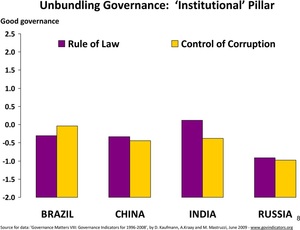 5 Unbundling Governance: Institutional Pillar Rule of Law Control of