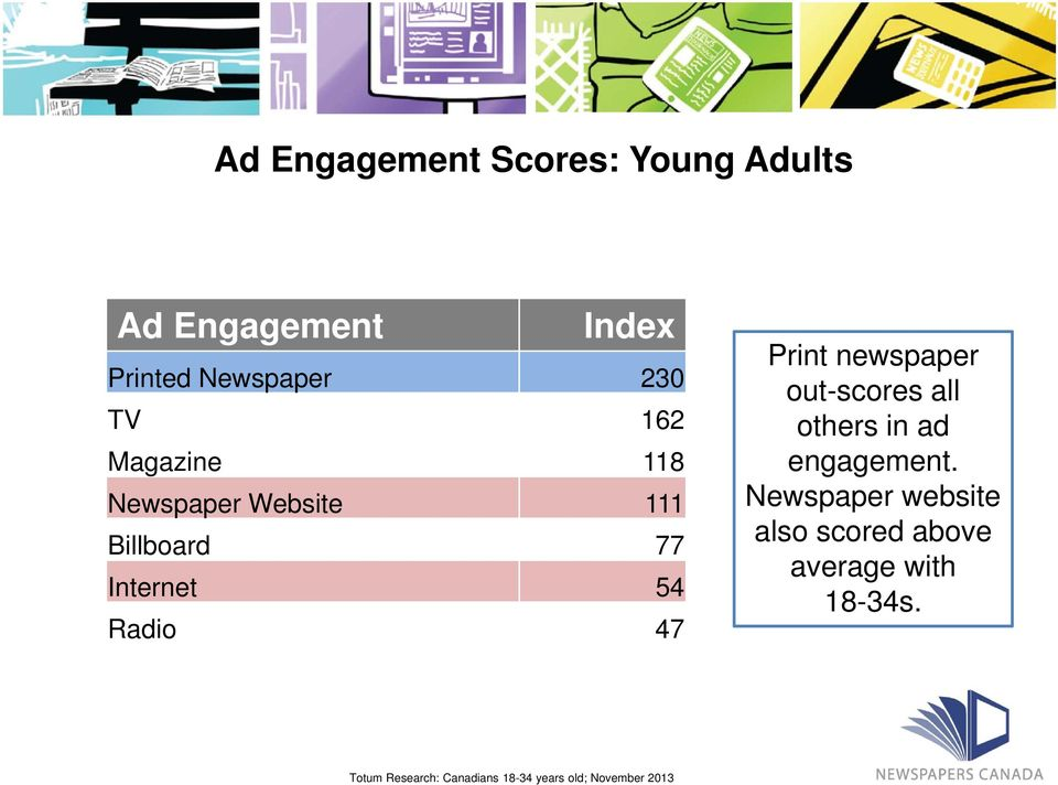 newspaper out-scores all others in ad engagement.