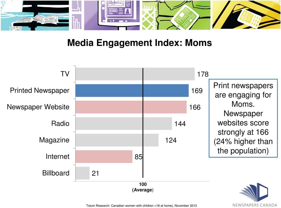 Newspaper websites score strongly at 166 (24% higher than the population)