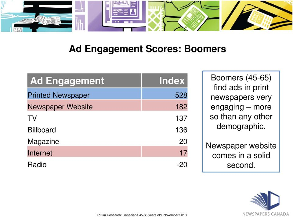 find ads in print newspapers very engaging more so than any other demographic.