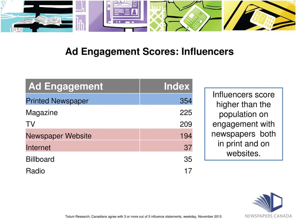than the population on engagement with newspapers both in print and on websites.