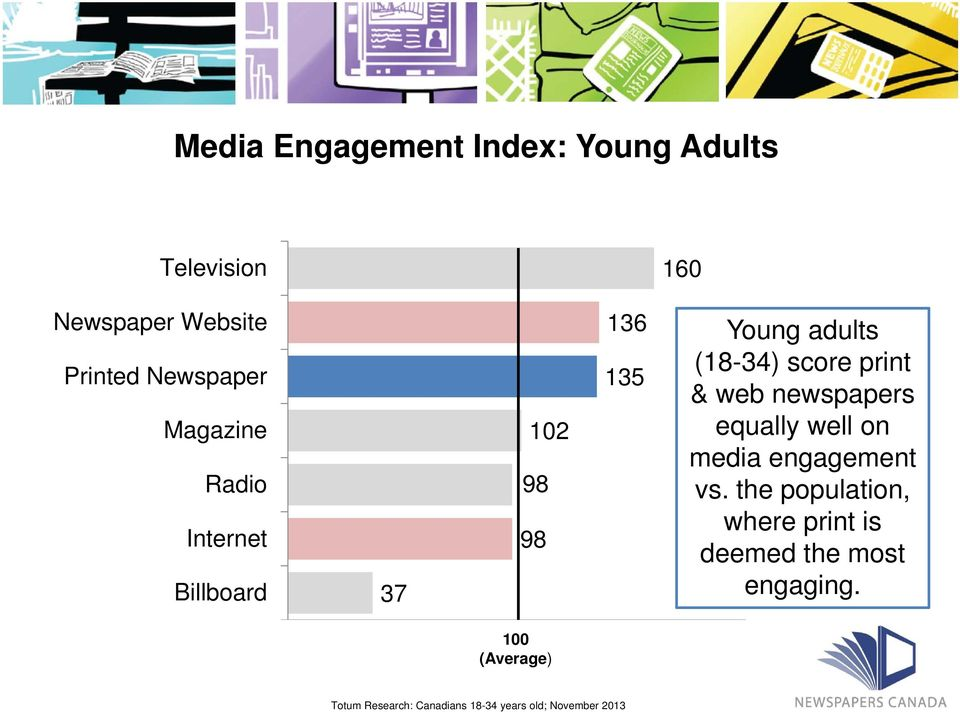 web newspapers equally well on media engagement vs.