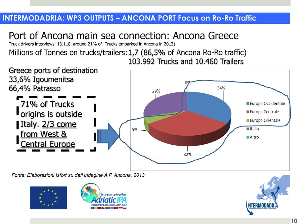 118, around 21% of Trucks embarked in Ancona in 2013) Millions of Tonnes on trucks/trailers: 1,7 (86,5% of Ancona Ro-Ro