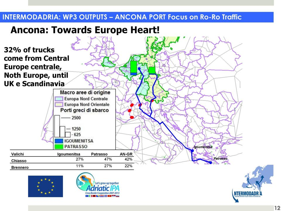 32% of trucks come from Central Europe centrale, Noth Europe,