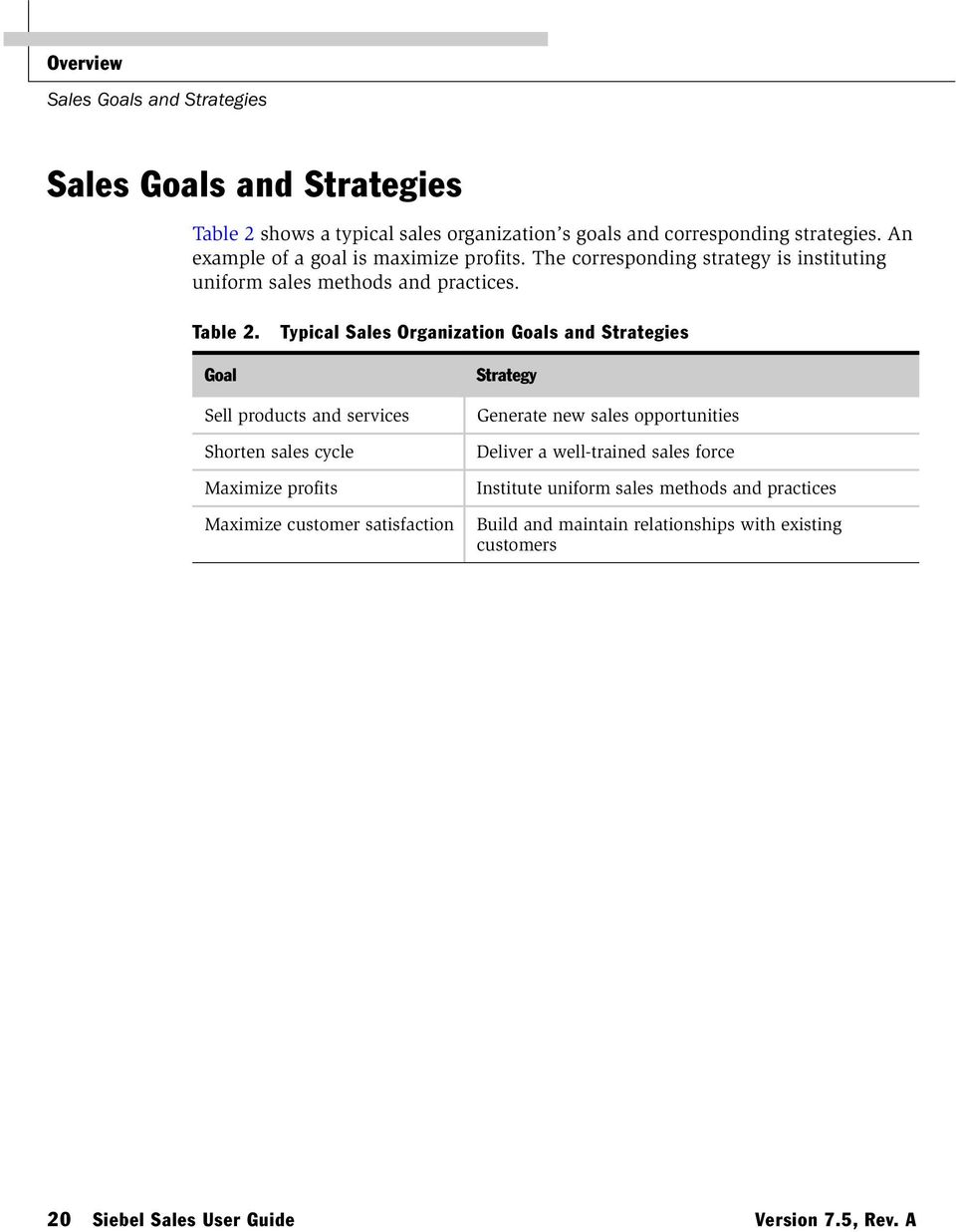 Goal Typical Sales Organization Goals and Strategies Strategy Sell products and services Shorten sales cycle Maximize profits Maximize customer satisfaction