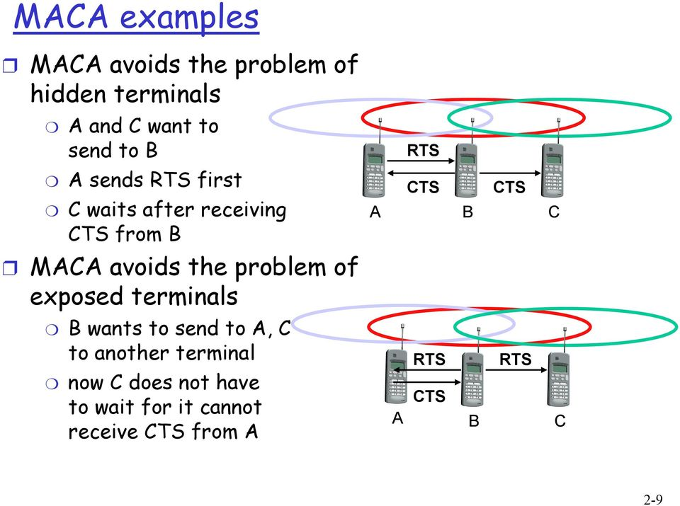 exposed terminals B wants to send to A, C to another terminal now C does not have