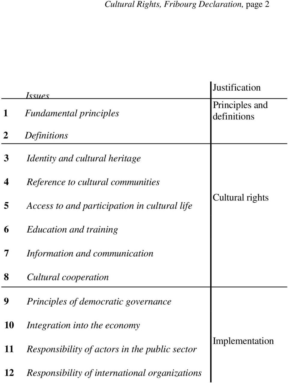 Cultural rights 6 Education and training 7 Information and communication 8 Cultural cooperation 9 Principles of democratic