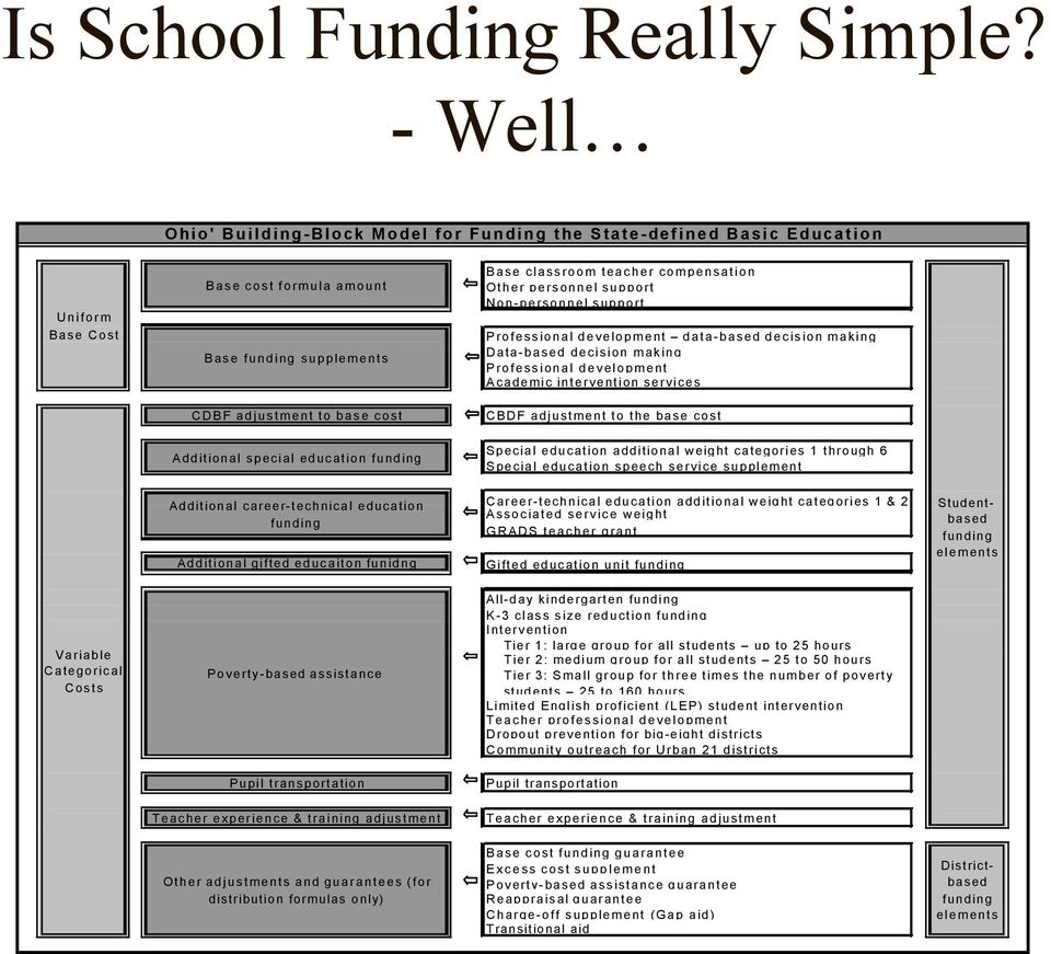 education funding Base classroom teacher compensation Other personnel support Non-personnel support Professional development data-based decision making Data-based decision making Professional