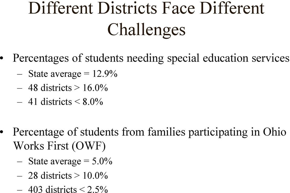 0% 41 districts < 8.