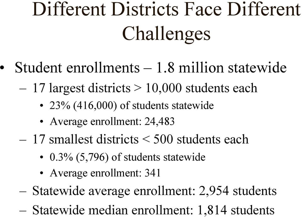 statewide Average enrollment: 24,483 17 smallest districts < 500 students each 0.