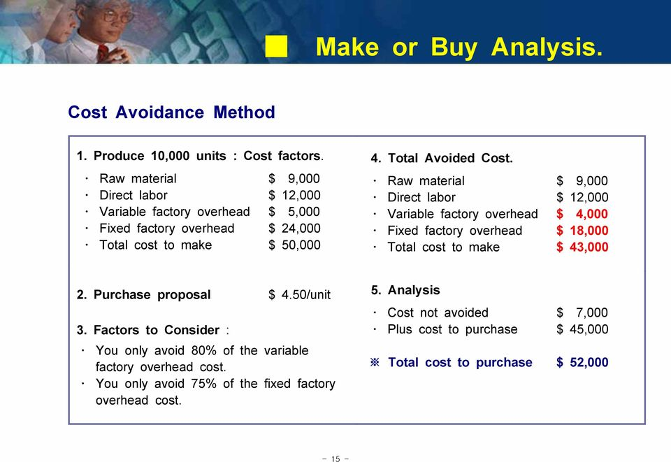 Variable factory overhead Fixed factory overhead Total cost to make $ 9,000 $ 12,000 $ 4,000 $ 18,000 $ 43,000 2. Purchase proposal $ 4.50/unit 5. Analysis 3.