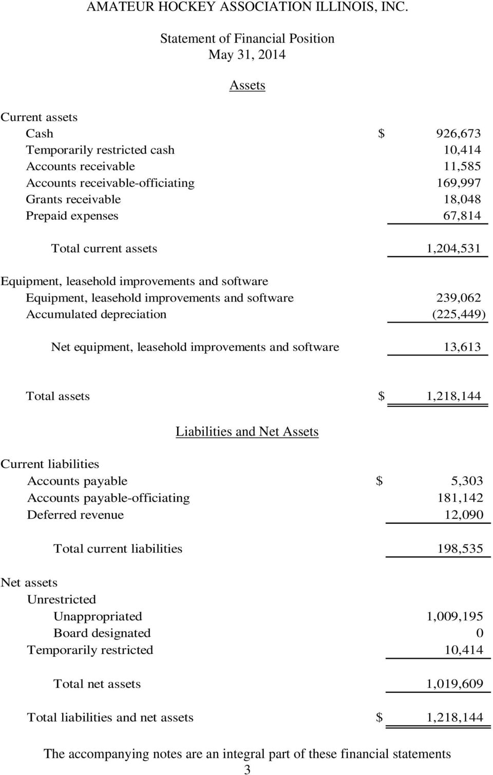 (225,449) Net equipment, leasehold improvements and software 13,613 Total assets $ 1,218,144 Liabilities and Net Assets Current liabilities Accounts payable $ 5,303 Accounts payable-officiating
