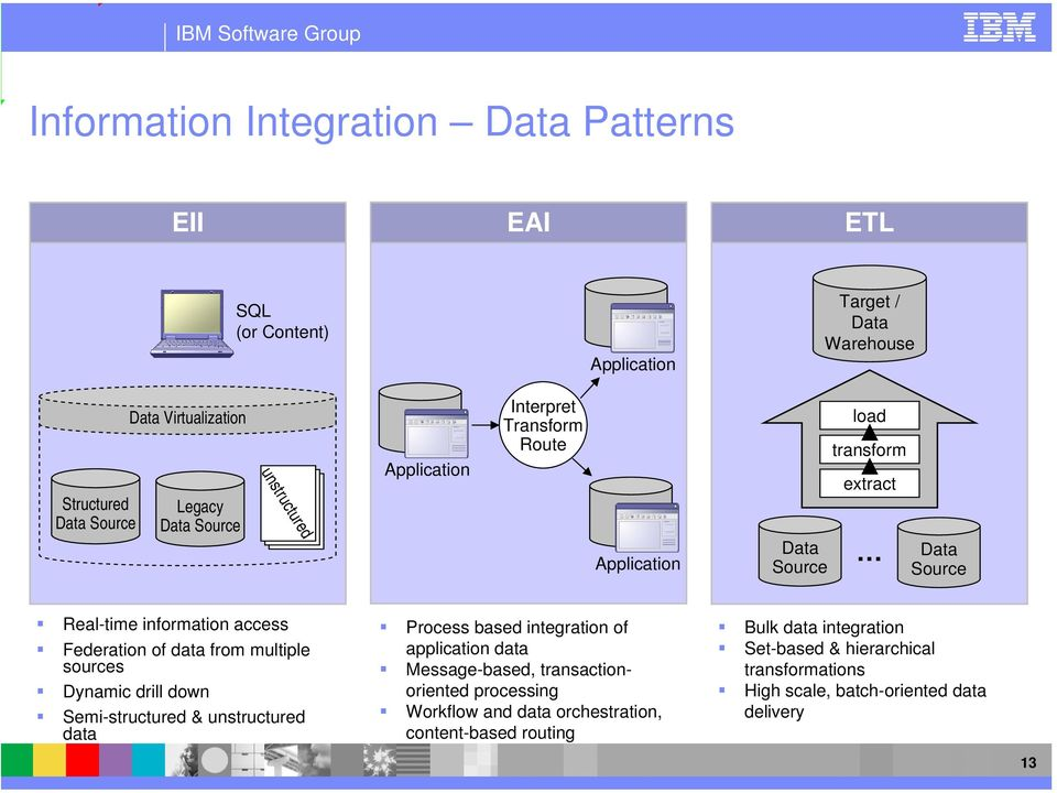 data from multiple sources Dynamic drill down Semi-structured & unstructured data Process based integration of application data Message-based, transactionoriented