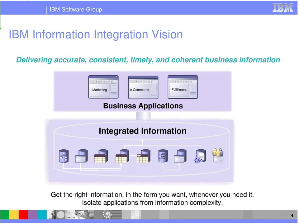 Applications Integrated Information Get the right information, in the form