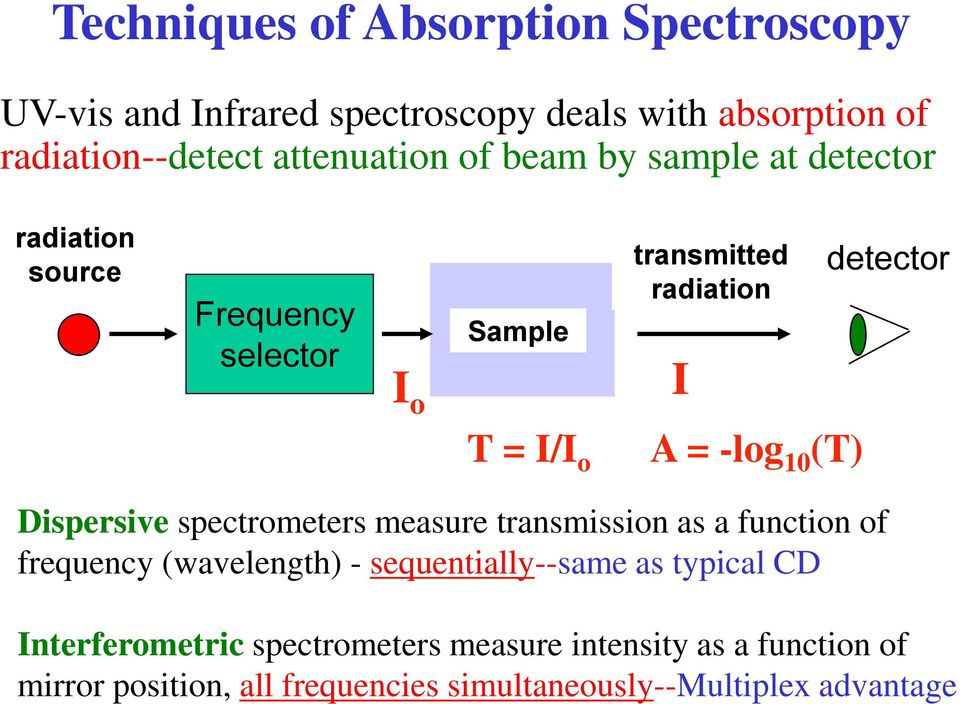 detector Dispersive spectrometers measure transmission as a function of frequency (wavelength) - sequentially--same as typical