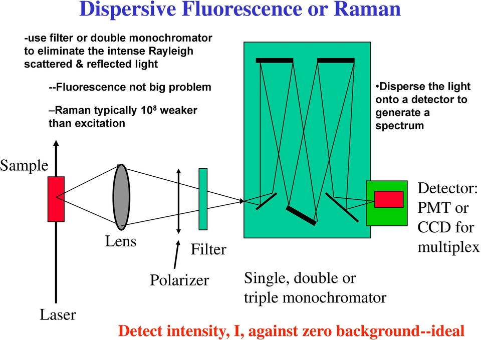 Disperse the light onto a detector to generate a spectrum Sample Laser Lens Filter Polarizer Single,